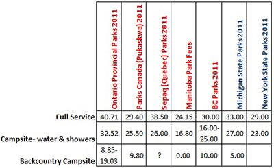 Comparing Camping Fees